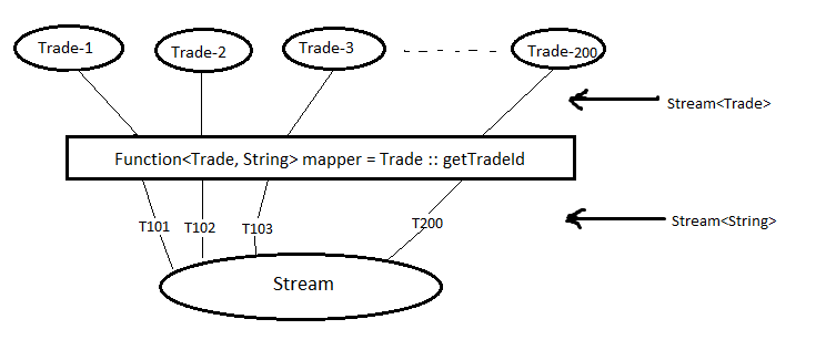 java stream map collect
