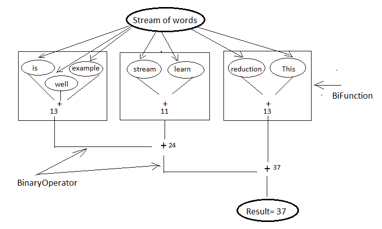 6  Stream API — Java 8 tips 1 0 documentation