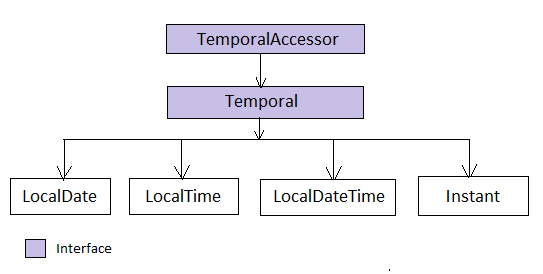 14  Evolution of date time API — Java 8 tips 1 0 documentation